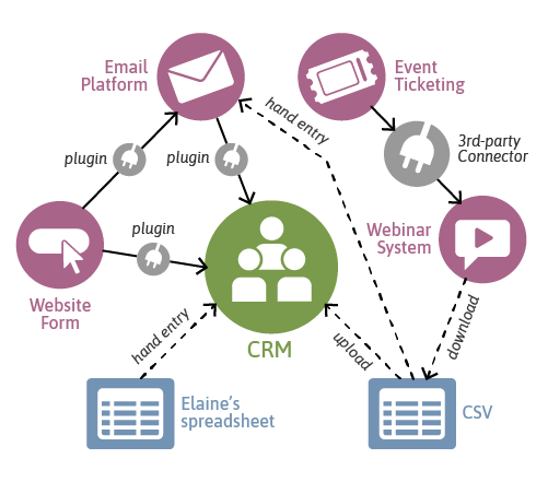 Typical CRM integration requires lots of plugins